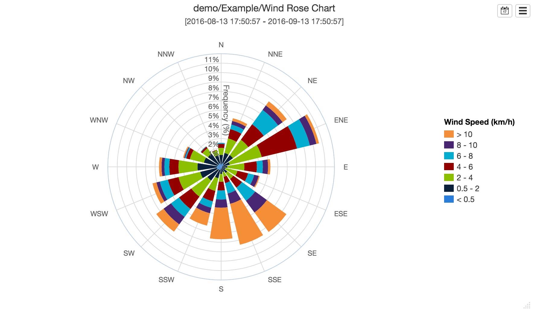 Wind Rose  U2014 Eagle Io Documentation